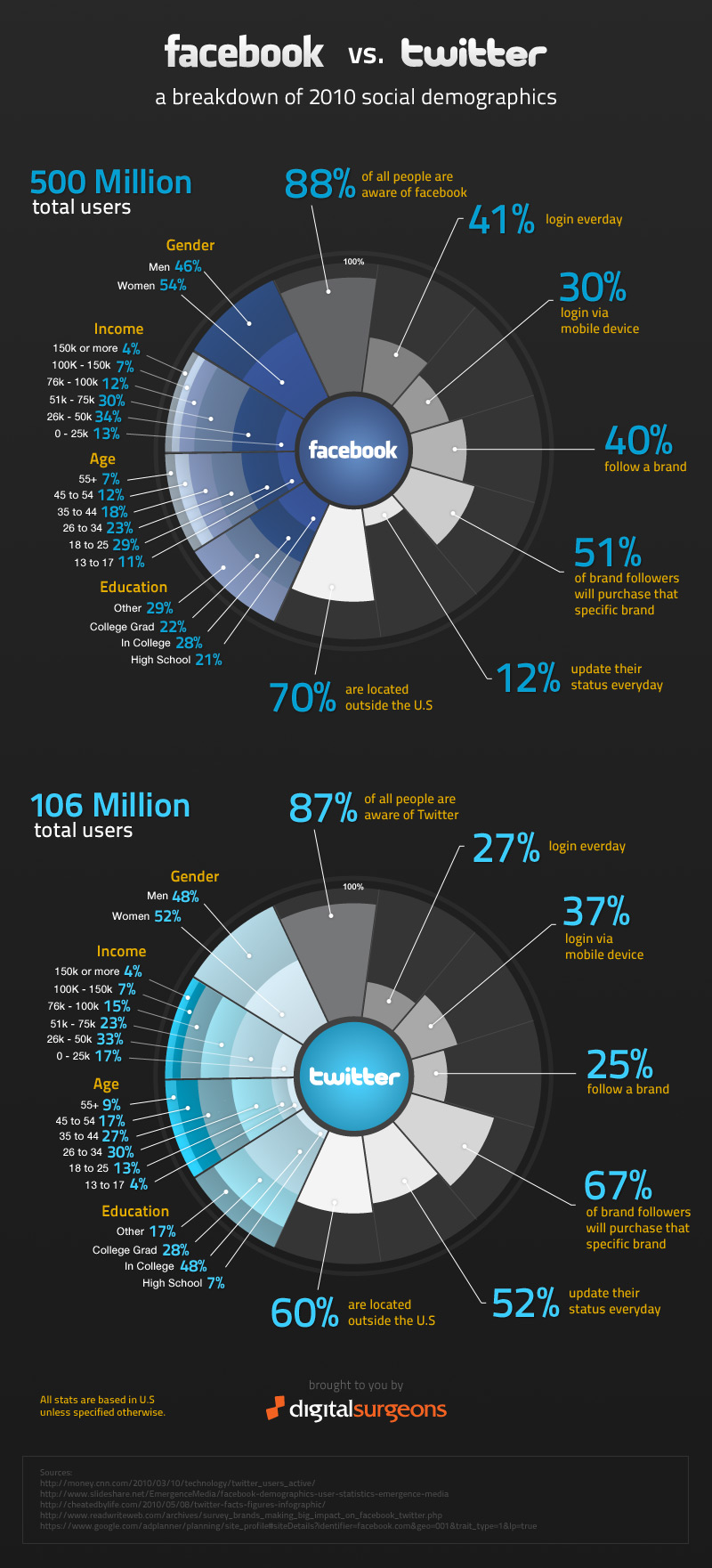 Facebook VS Twitter Dec 2010