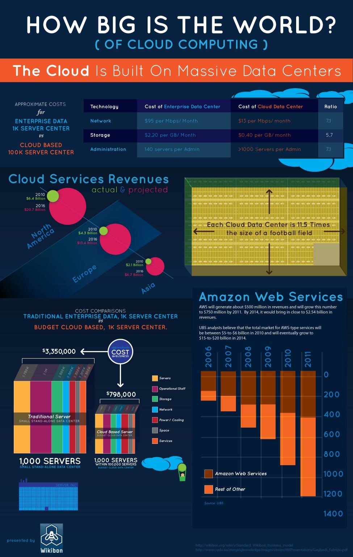 Infographie Les Chiffres Clefs Du Cloud Computing