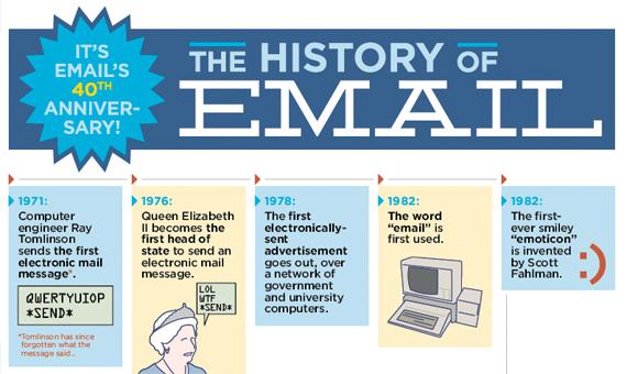 L'email fête ses 40 ans