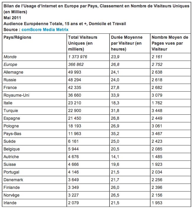 Bilan de l'usage d'Internet en Europe en mai 2011