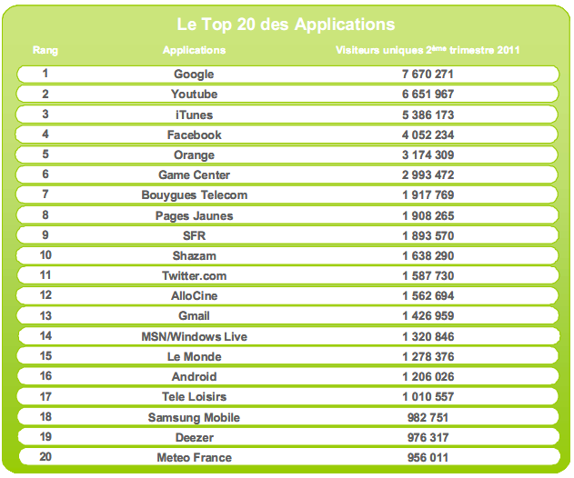 Top 20 des applications