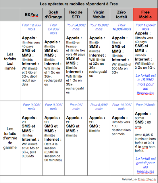 offres vente privée free ou b and you