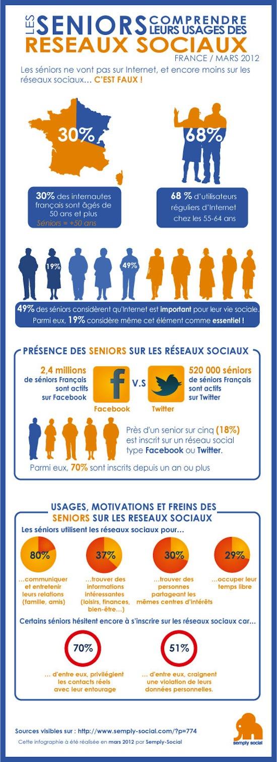 infographie sur les seniors et les reseaux sociaux
