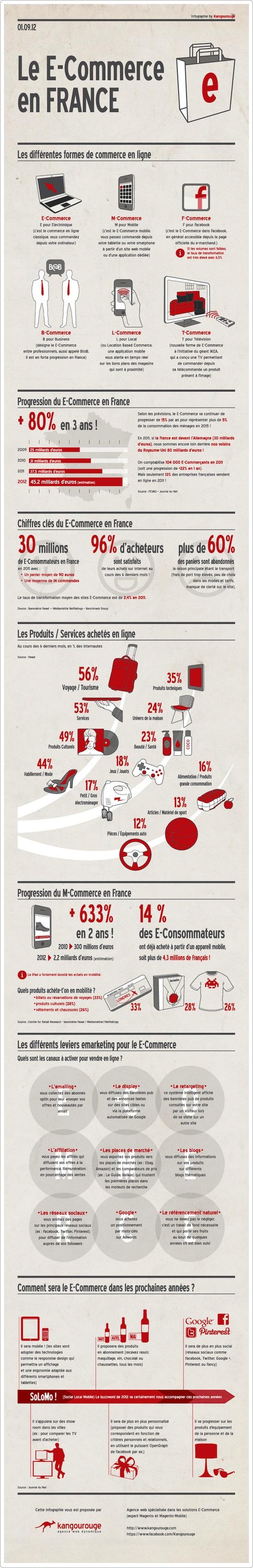 [Infographie] E-Commerce : les chiffres clés et les ...