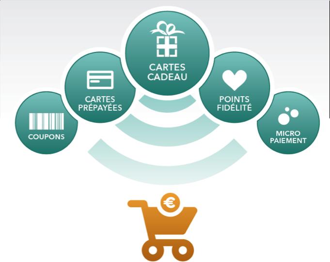 Carte Cado E Commerce.E Commerce Fidelisation Quelles Solutions Innovantes
