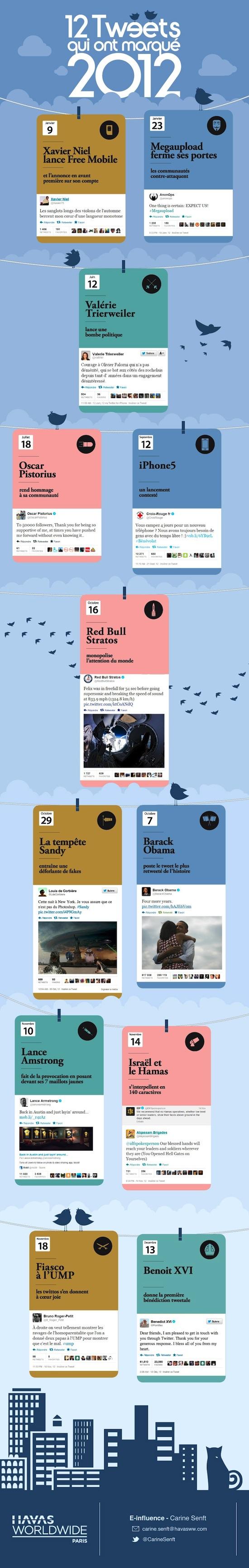 12 tweets 2012
