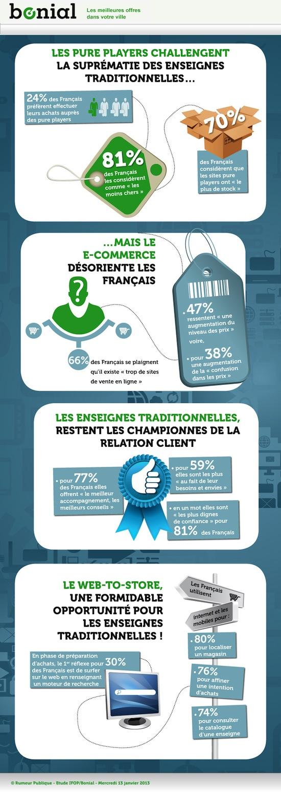Infographie.Bonial