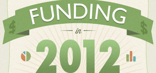 a look back at funding 2012