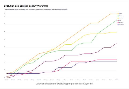 datawrapper-huy-waremme