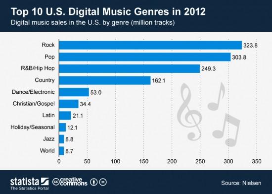digital_music_sales_in_the_U_S_by_genre_nielsen