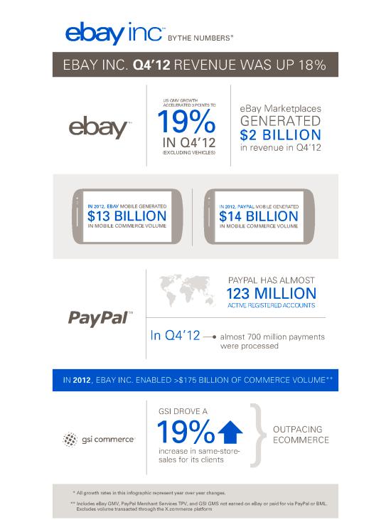 infographie ebay