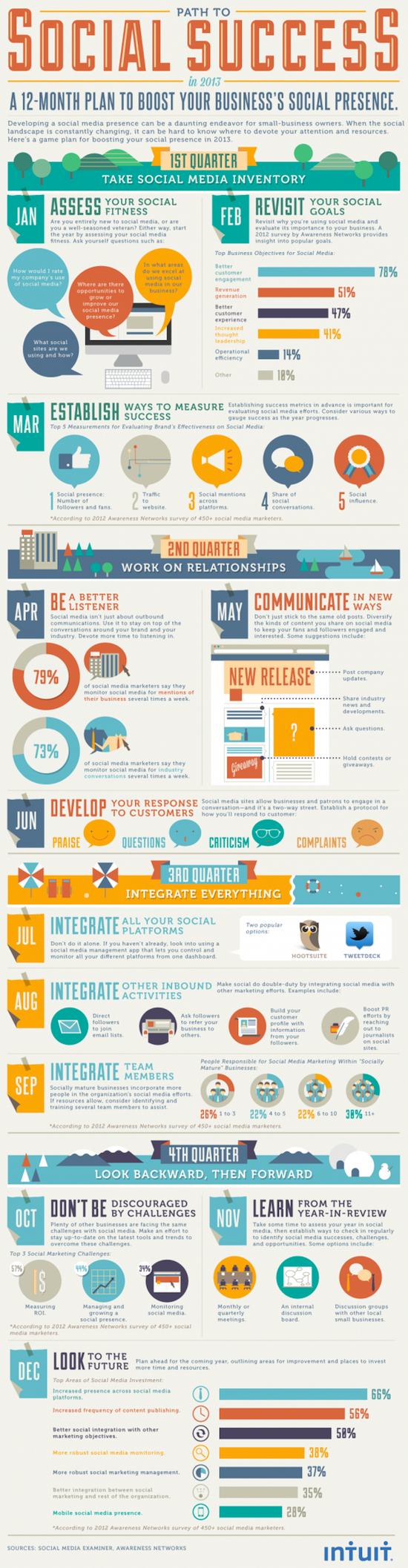 infographie intuit plan social media