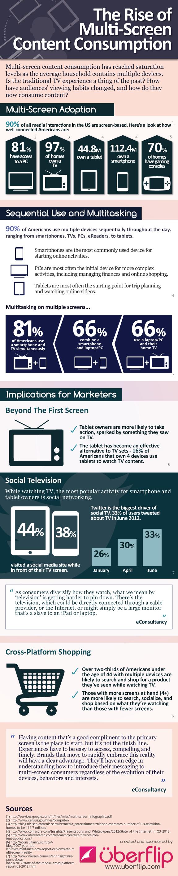 infographie multi-tasking