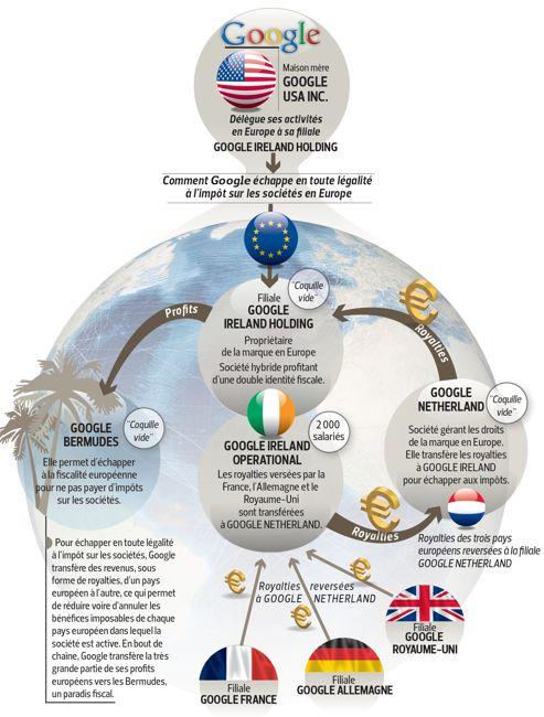 infographie ocde