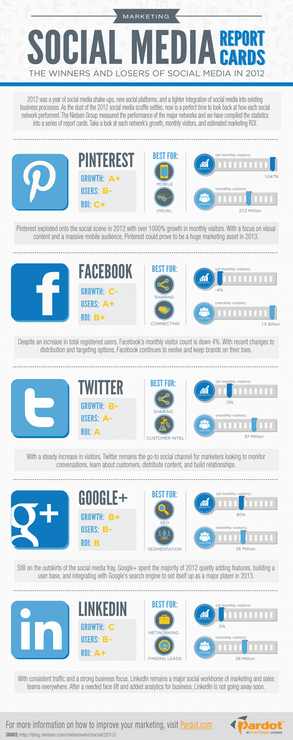 infographie pardot marketing social media