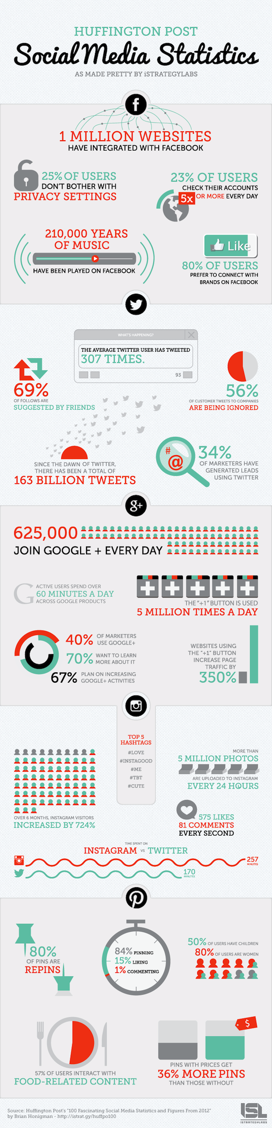 infographie social media statistics 2012