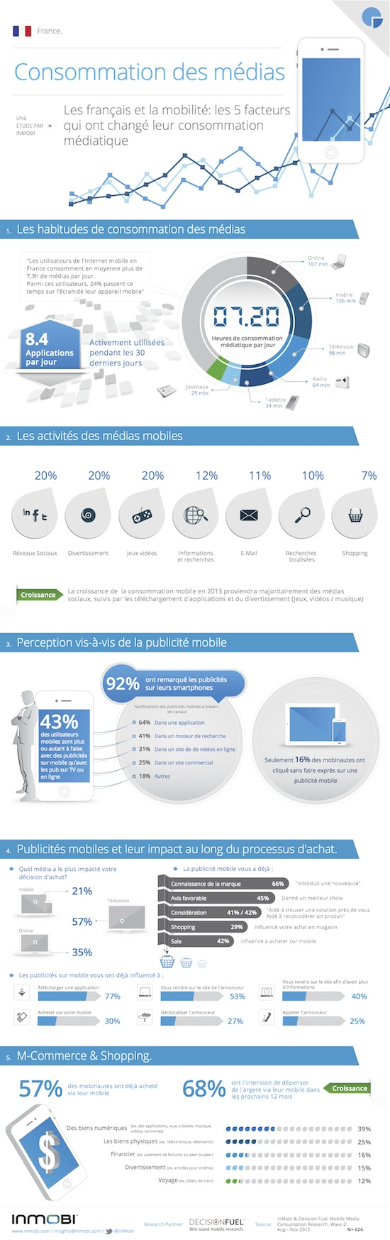 Mobile Media Consumption InMobi_ Enquête France