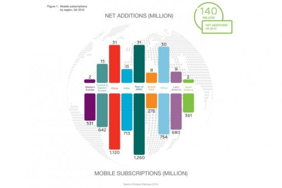ericsson-mobility-figures-feb-2013