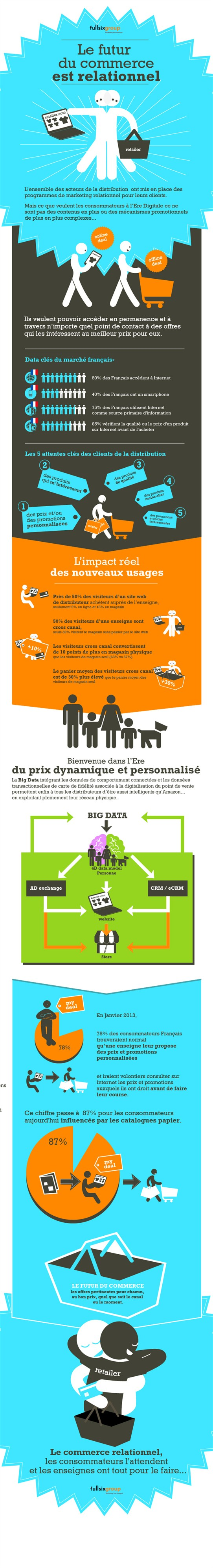 infogra6-commerce-relationnel7-01_542x3983