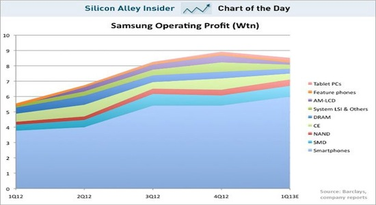 samsung-operating-profits-chart-of-the-day