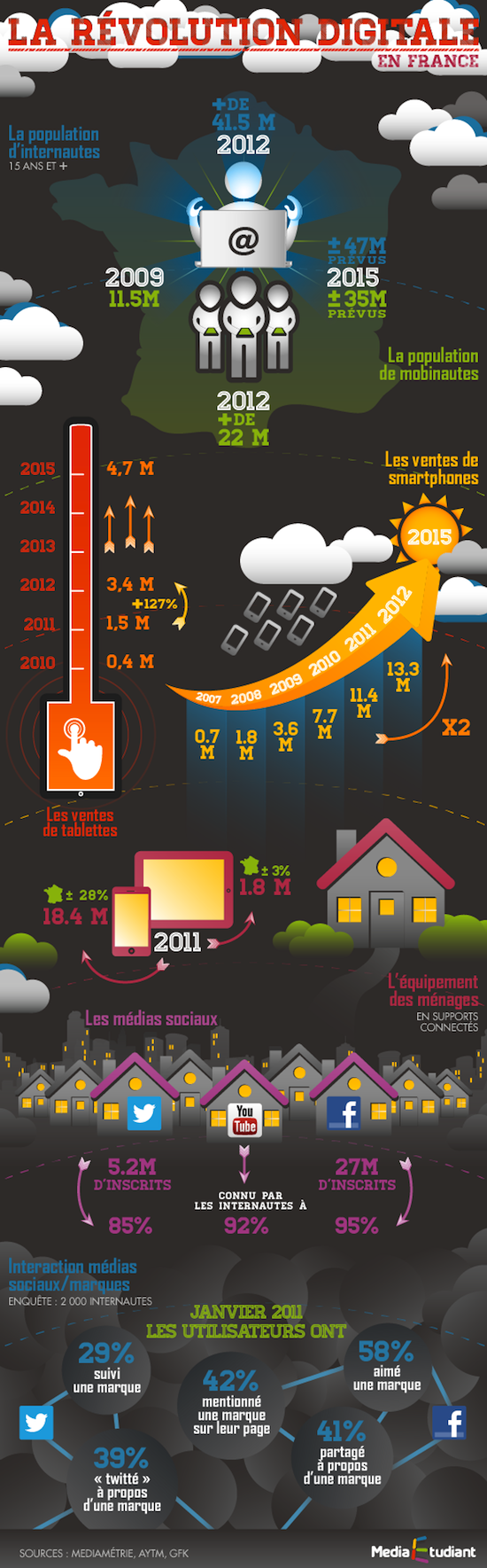 semaine_du_digital_infographies_revolutiondigitale_v2