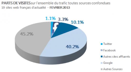 Que pèsent Facebook et Twitter dans le trafic des sites d'information ? - FrenchWeb.fr
