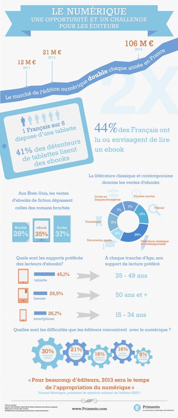 infographie numérique