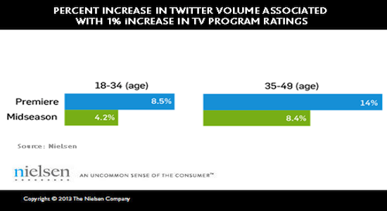 nielsen-study-confirms-twitter-tv-ratings