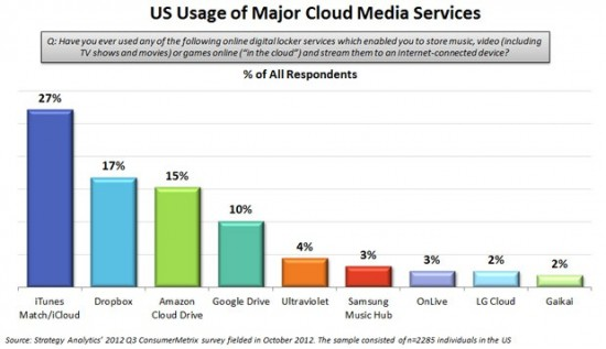 strategy-analytics-cloud-media-market-share