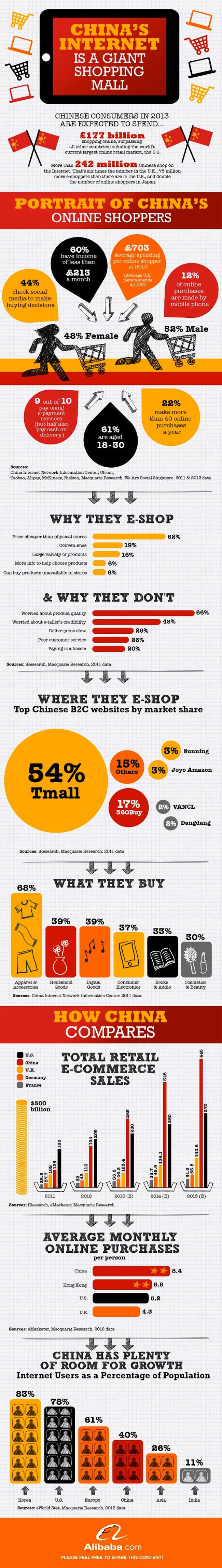 China_ECommerce_market_Alibaba_FrenchWeb