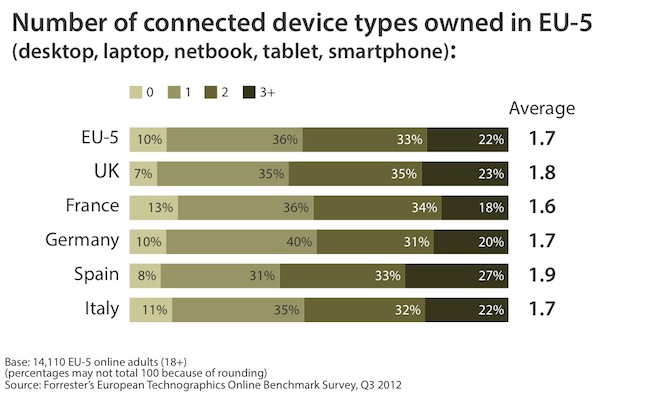 Forrester Connected Devices Figure Europe
