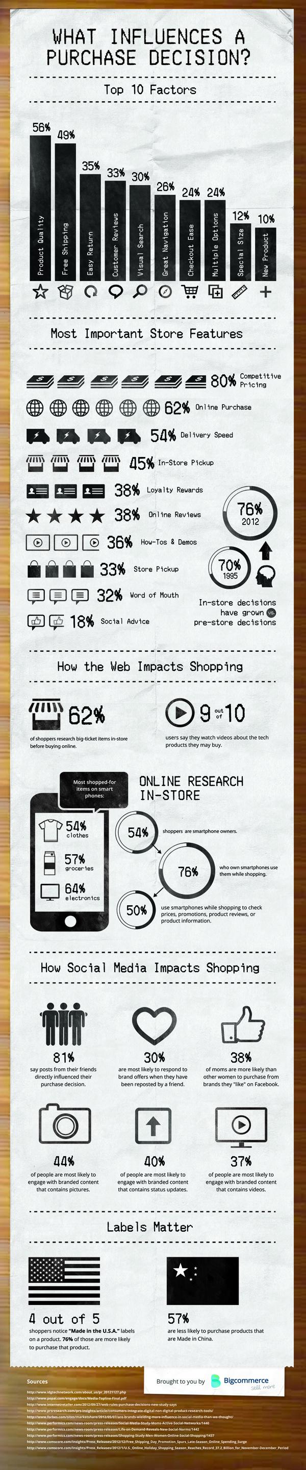 Infographie_Bigcommerce_eCommerce_FrenchWeb