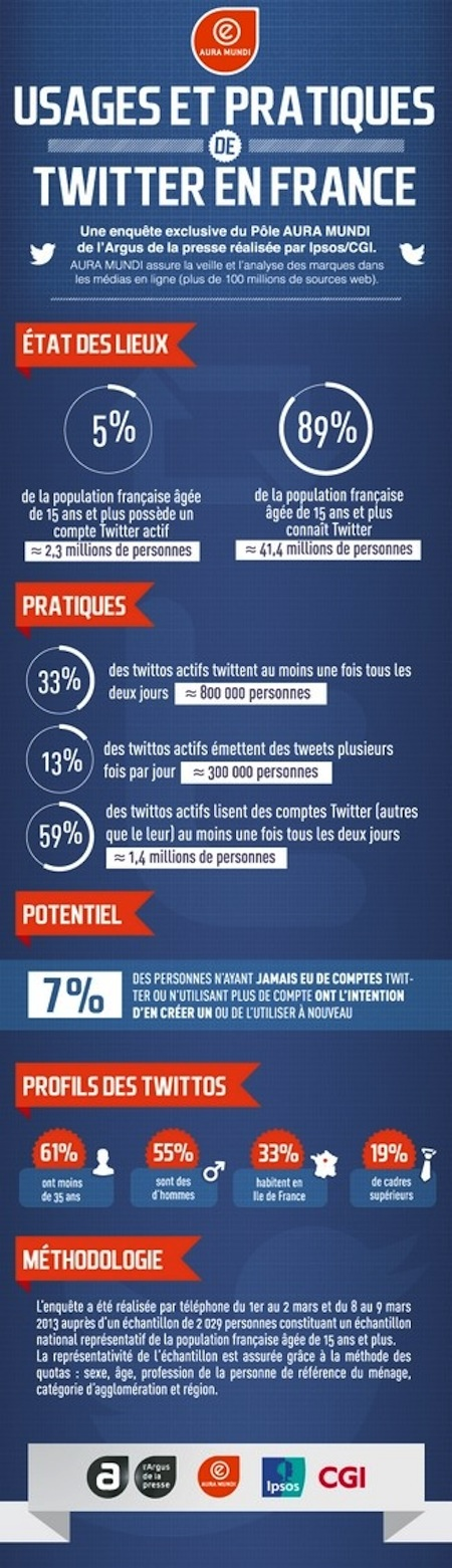 Infographie_Etude_Twitter