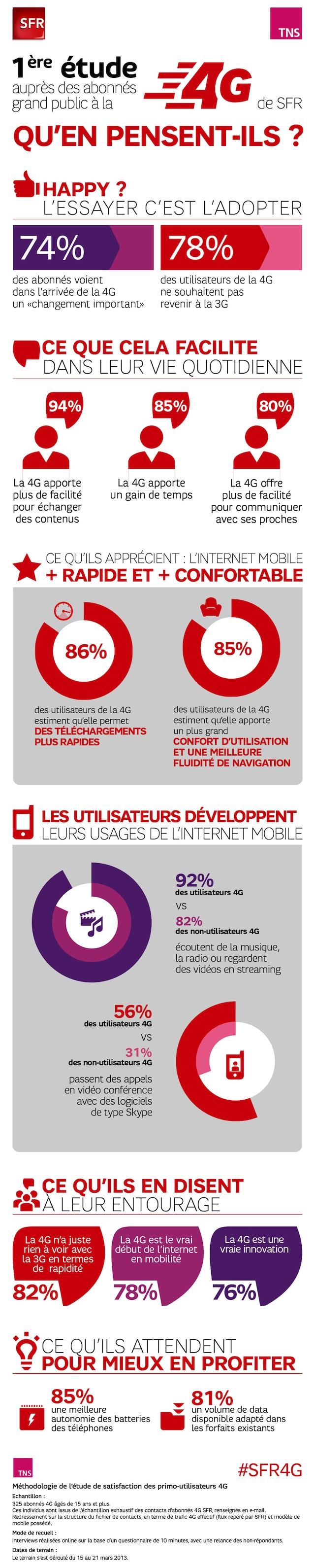 Infographie_SFR_4G_FrenchWeb