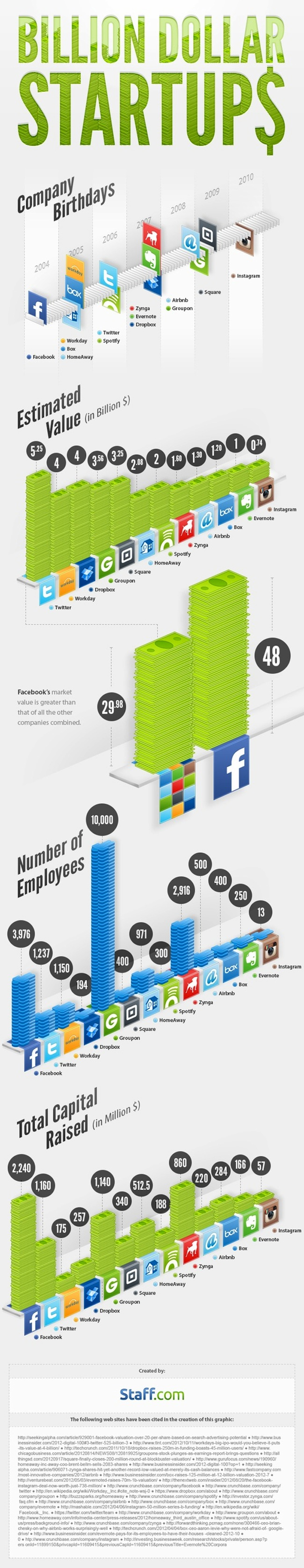 Infographie_Startup_FrenchWeb
