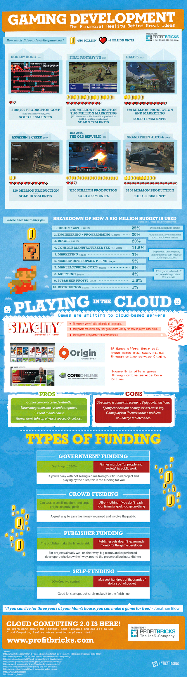 ProfitBricks-Game-Developmen-Financial-Reality-Infographic3