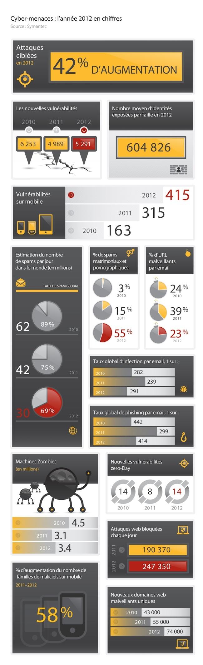 Symantec_frenchWeb_Infographie_ISTR_2012 en chiffres_WEB