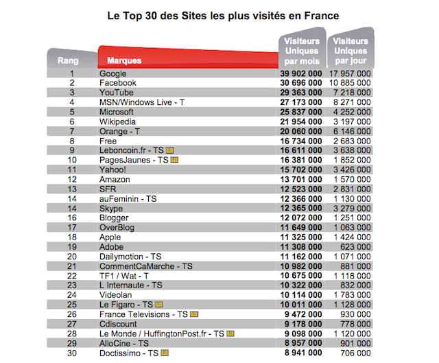 TOP30_Médiamétrie_FrenchWeb
