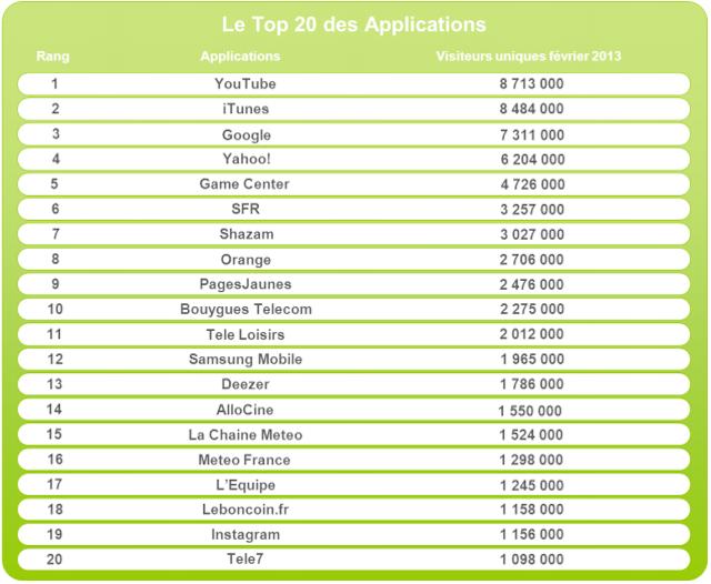Top20Application_Médiamétrie_FrenchWeb