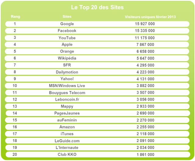 Top20sites_Médiamétrie_FrenchWeb