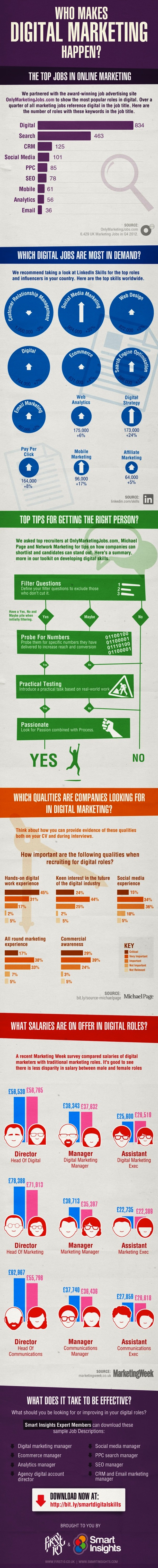 digital-marketing-jobs-infographic-smartinsights-600x5948