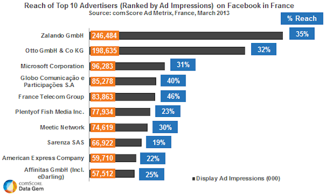 Top-Advertisers-on-Facebook-in-France