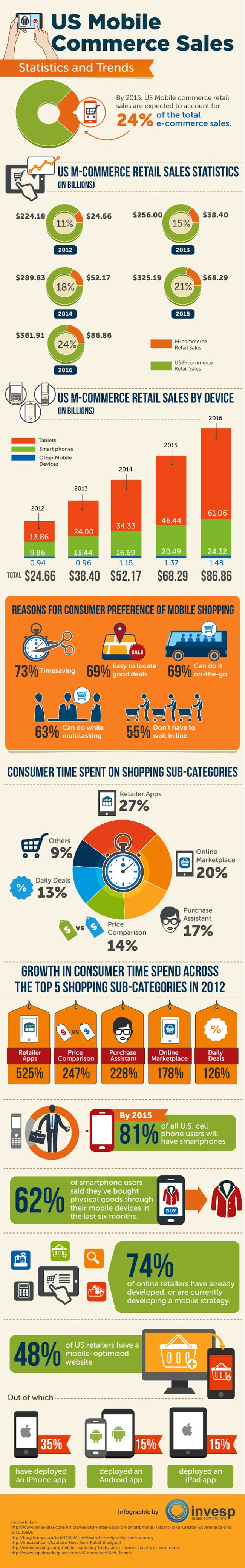us-mobile-commerce-sales-infographic