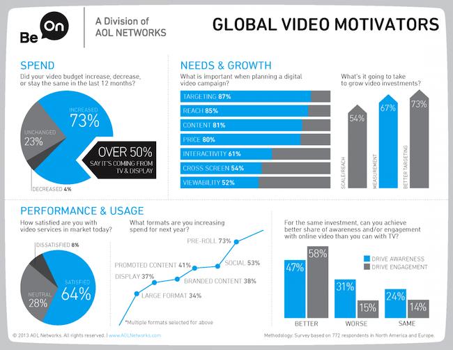 BeOn_VideoGlobal_infographic_FINAL2