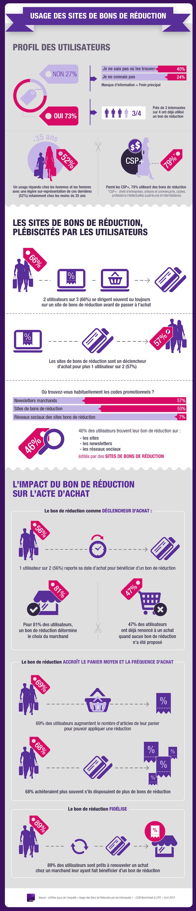 CPA_Usage_SBR_infographie