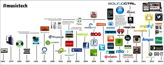 #Musictech - copie