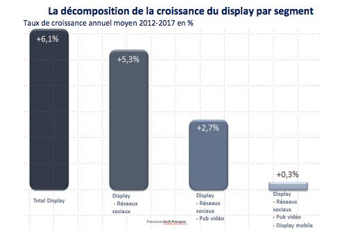 Xerfi_croissance_publicité_display