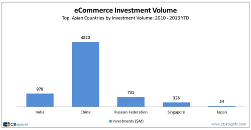 asian-ecommerce-funding-by-country
