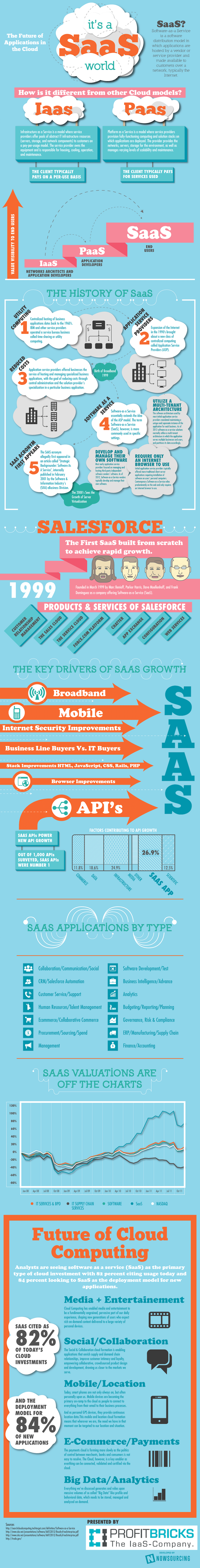 cloud-computing-saas-infographic-profitbricks