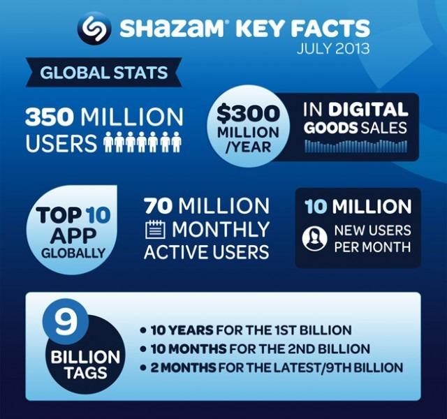 Shazam-Key-Stats-2013-640x600